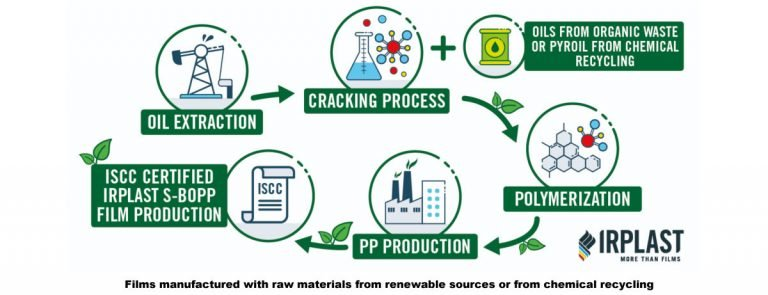 OK IRPLAST-Films manufactured with raw materials from renewable sources or from chemical recycling